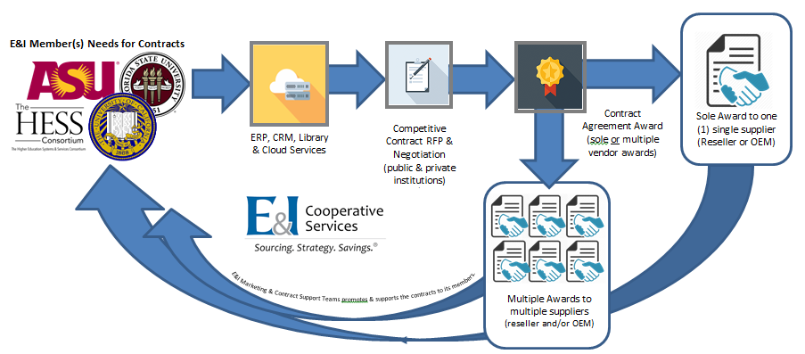 The HESS Consortium and E&I Cooperative Services Partnership | The